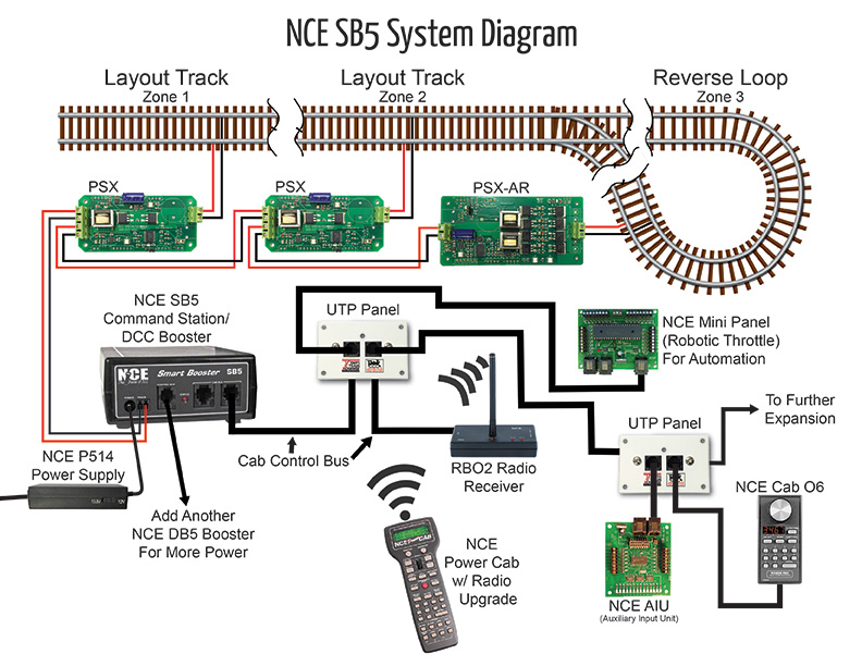 nce_sb5_system_diagram_for_web nce 5240027 sb5 smartbooster tony's train exchange  at bayanpartner.co